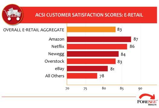 Netflix: Striving for Customer Satisfaction