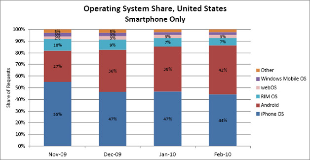 Android Surges In AdMob Report