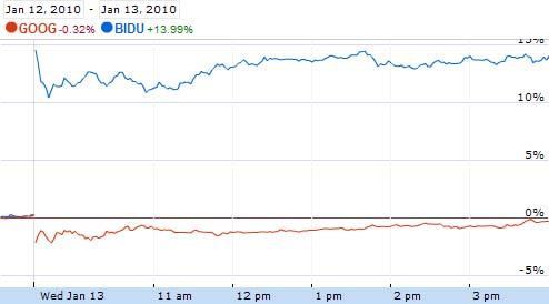Baidu's Stock Soars Following Google China News
