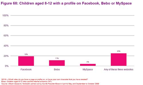 UK Kids Ignoring Facebook Age Limits
