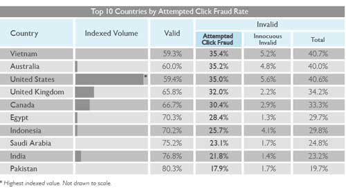 Attempted Click Fraud Rate Surges In Q1