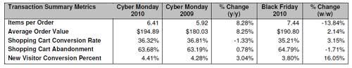 Cyber-Monday-Sales
