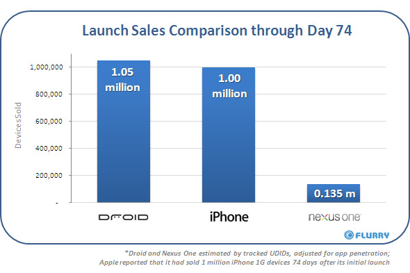 Droid Beats iPhone In Sales Comparison
