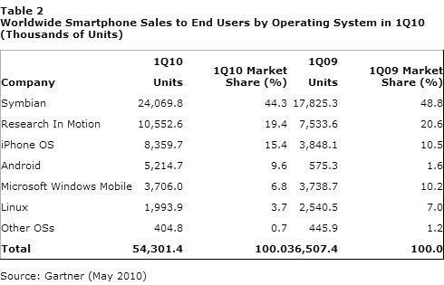 Android Tops Windows Mobile Worldwide
