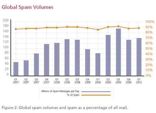 Global-Spam