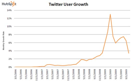 HubSpot Documents Decline In Twitter Growth Rate