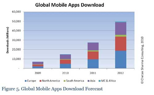 Mobile App Market To Soar To $17.5 Billion