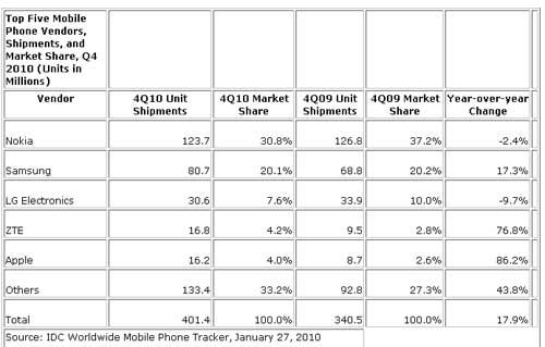 Mobile-Market-Q4