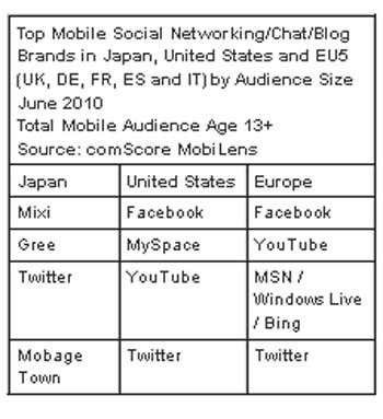 Facebook Top Mobile Social Site In U.S. And Europe