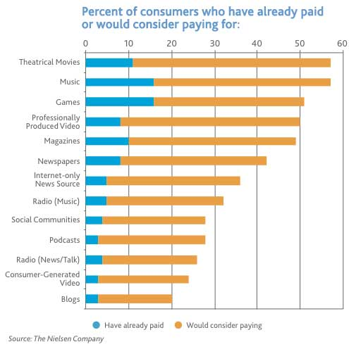 Consumers More Likely To Pay For Professional Online Content