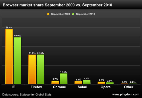 Chrome Triples Market Share Year-Over-Year