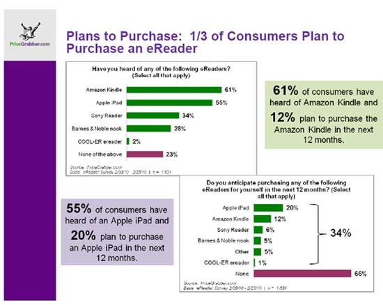 Plans-to-buy-an-eReader