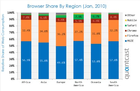 Quantcast Finds Chrome, Firefox Have Trouble At Home