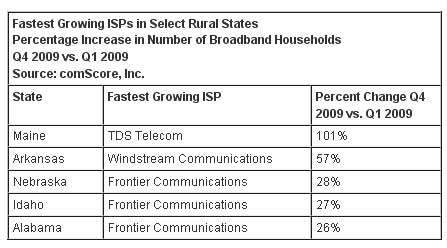 Broadband Making Gains In Rural Markets