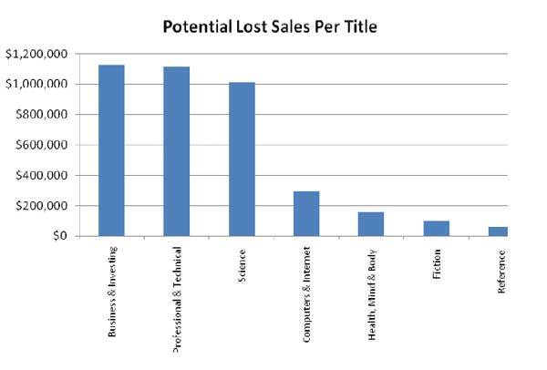 Sales-Lost