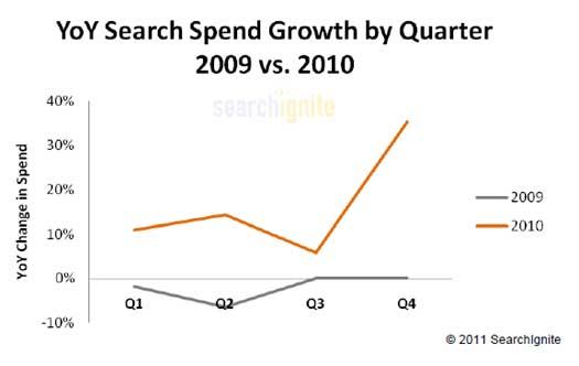 Search-Spend-2010