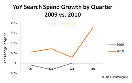 U.S. Paid Search Rebounded In 2010