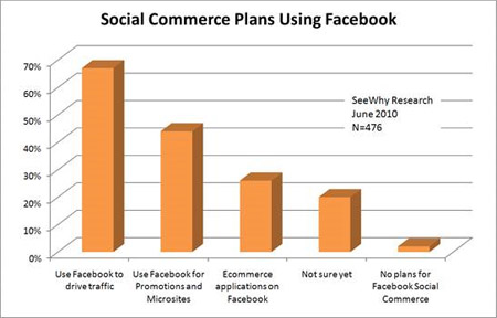 Study: Just 2% Of Marketers Disregard Facebook
