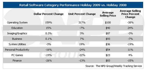 Software-Sales