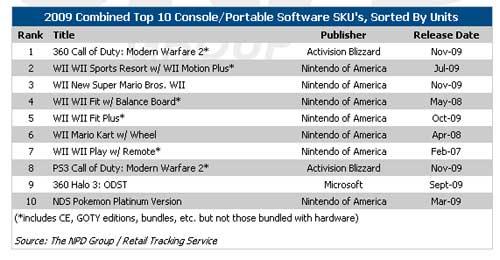 Top-Consoles