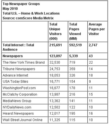 Online Newspapers Attract More Than Half Of Internet Audience