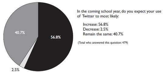 Twitter-Usage