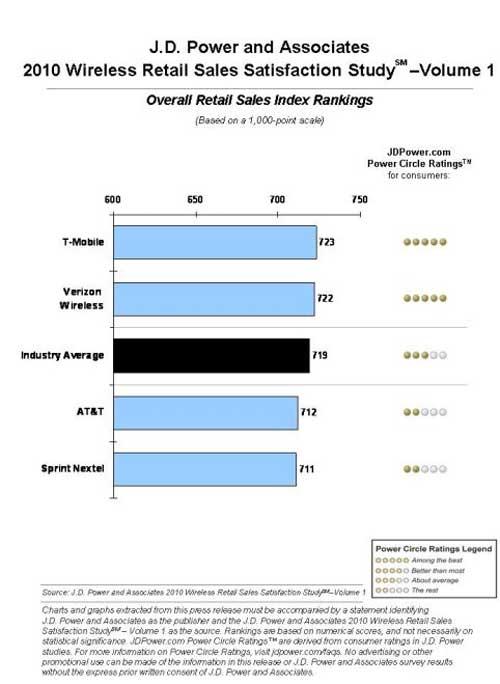T-Mobile Ranks Highest In Customer Satisfaction