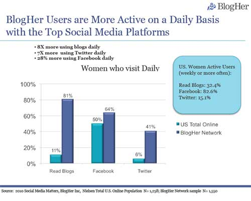 Women Becoming More Engaged With Social Media