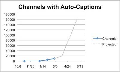 YouTube Expands Auto-Captioning Program