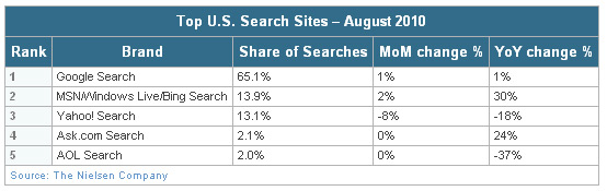 August Search Market Share according to Nielsen
