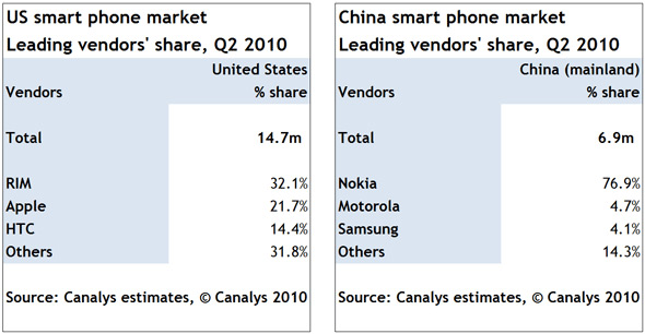 Canalys Smartphone Market - Android Up Big Time