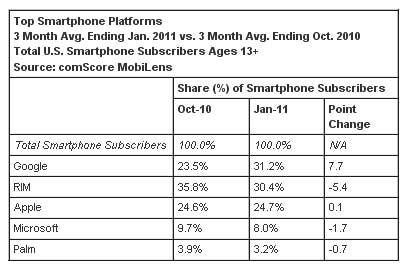 comScore-Smartphones
