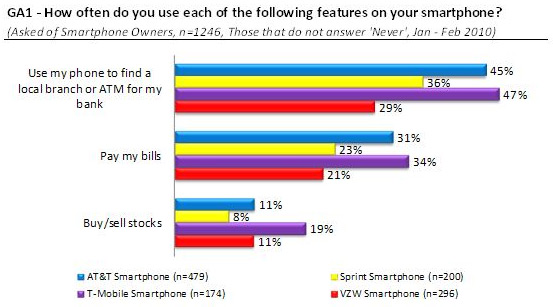 T-Mobile Customers Bigger on Stocks, Bill Pay?