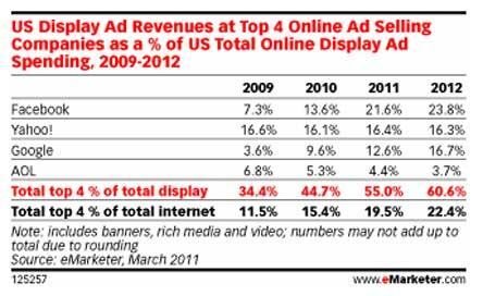 eMarketer-display-ads