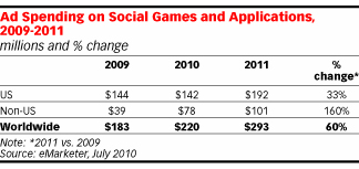 Ad Spending On Social Games Predicted To Rise