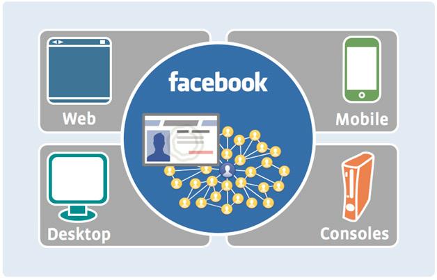 Facebook Connect