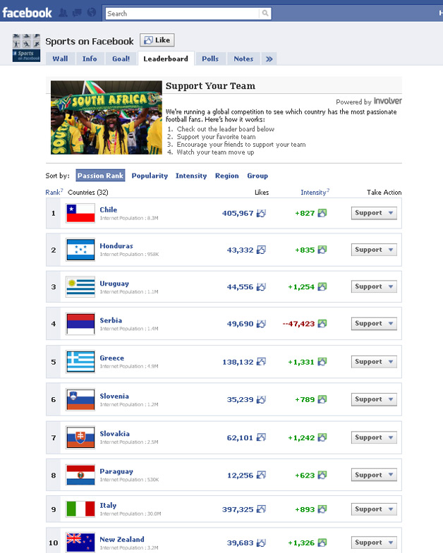 Facebook's Guide to the World Cup