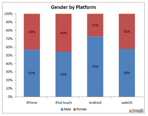 Gender by Mobile Platform - iPhone vs Android vs iPod Touch vs webOS