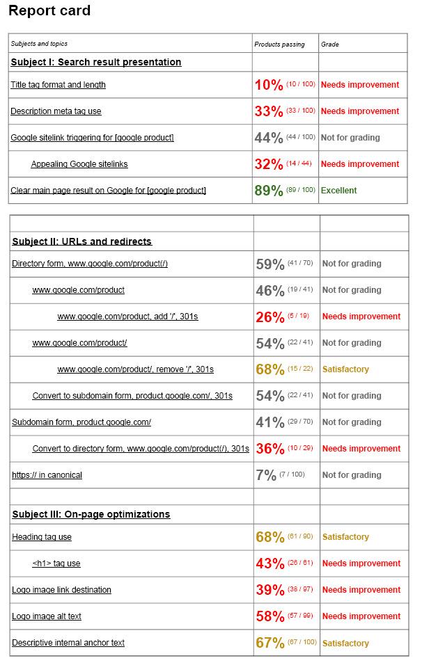 Google's SEO Report Card shows Google search engine optimization efforts