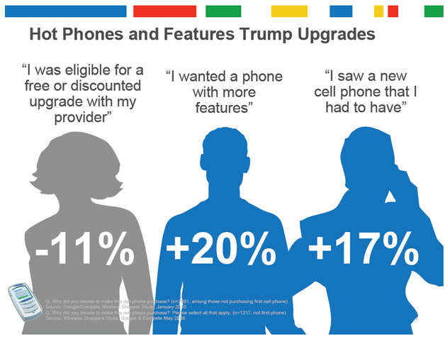 Hot Phones Trump Upgrades according to findings from Google and Compete