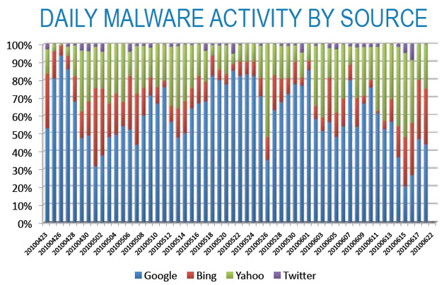 Daily Malware by Source - Barracuda