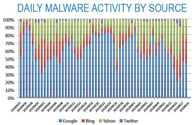Daily Malware by Source - Barracuda