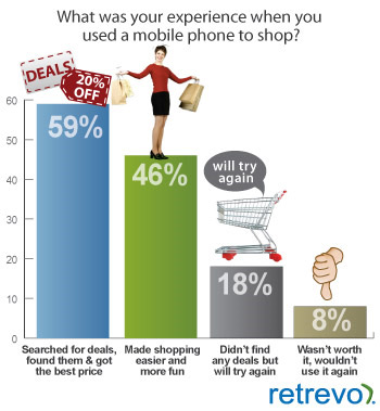 Consumers Getting More Comfortable with Mobile Shopping
