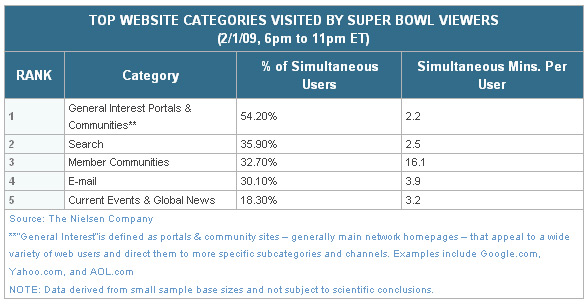 Super Bowl Web Usage