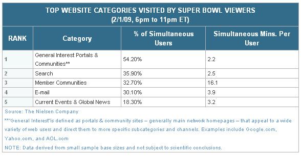 Super Bowl Web Usage