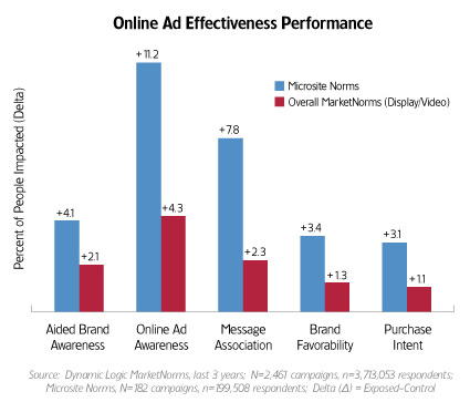Online Ad Effectiveness with regards to microsite usage