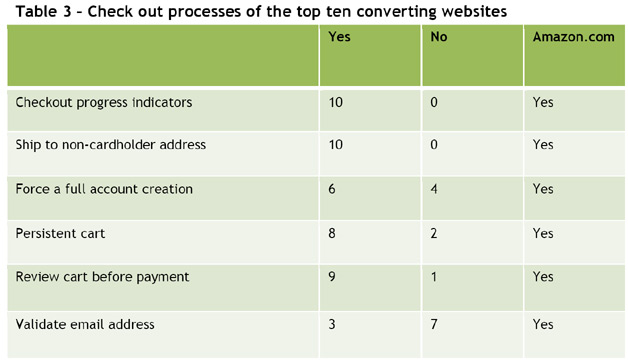 Check Out Processes of Top Converting Sites