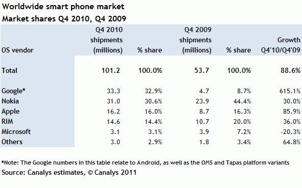Smartphone Market Q4 2010