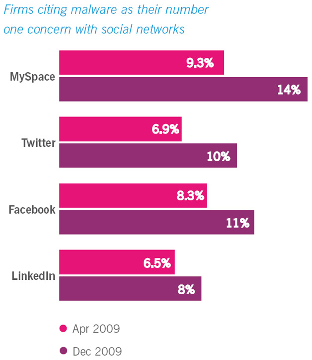 Social Networks - Malware Concerns