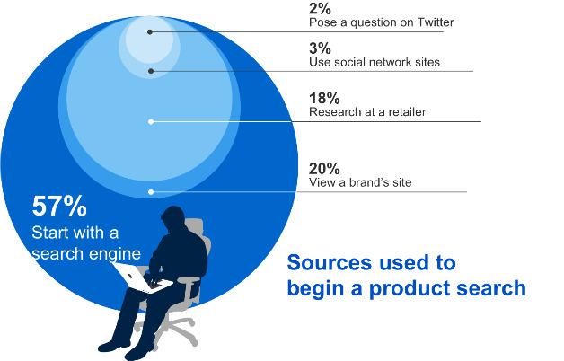 Where People Start the Product Search From
